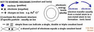 Introduction To Chemical Bonding Diagrams Descriptions