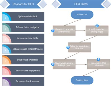 Seo Steps by Step By Step Chart Exles
