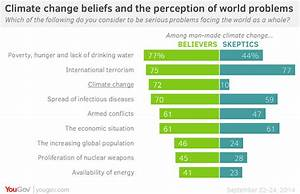 Climate Change Is A Top Concern  U2013 But Only Among Believers