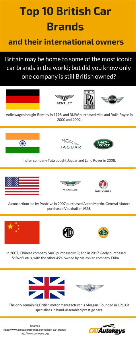 Top 10 British Car Brands And Their International Owners