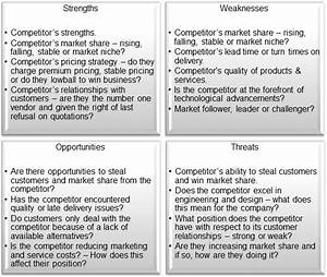 Image Gallery manufacturing swot