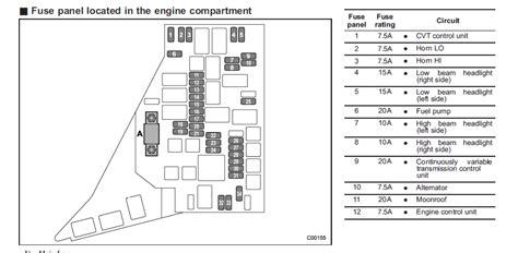 Subaru Fuse Box Diagram 2005 by Subaru Svx Fuse Box Schematics