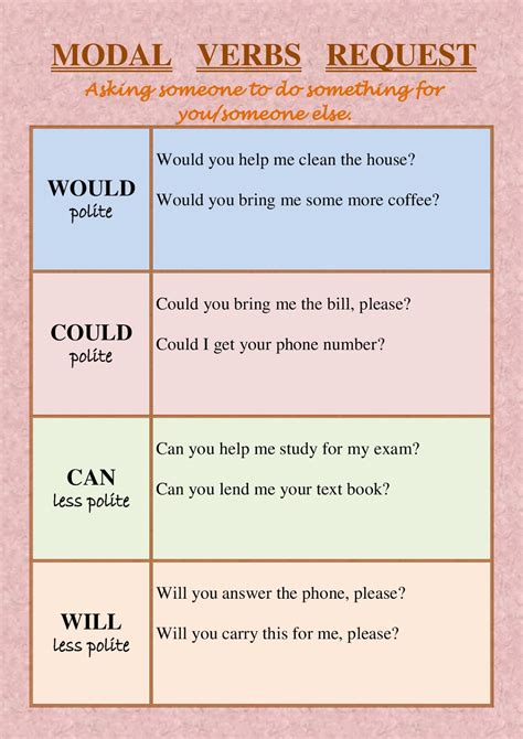 Modal verbs are used to express ability, obligation, permission, assumptions, probability and possibility, requests and offers, and advice. Learning Experiences: Modal Verb Request.