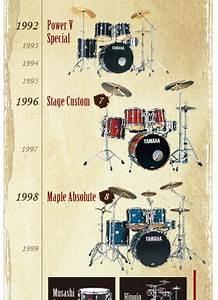 Timeline Software History Of Yamaha Drums Yamaha Uk And Ireland