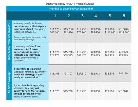tax form for health insurance subsidy health insurance subsidy chart 2015 tennessee health