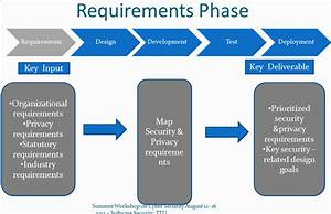 Security And Resilience In The Software Development Life Cycle
