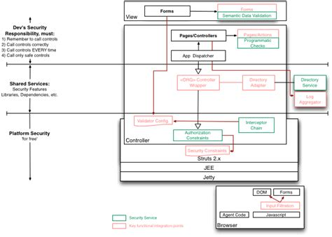 It Security Architecture Diagram by Security Architecture Design Knowledge Synopsys
