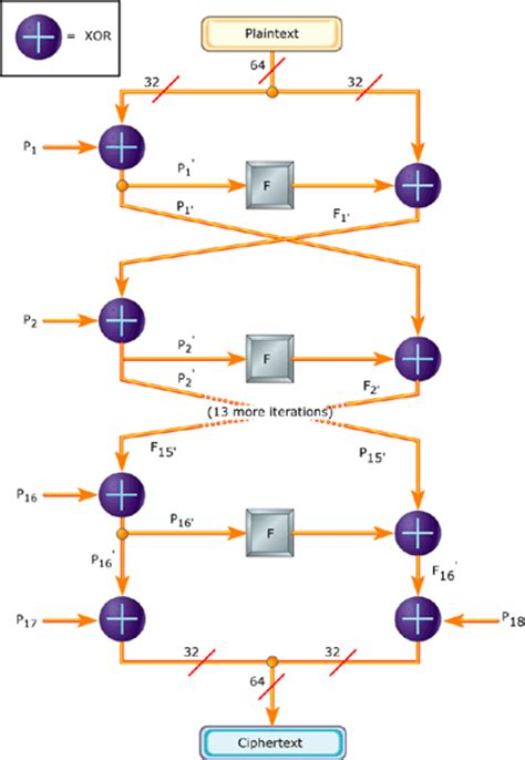 encrypting data   blowfish algorithm embedded