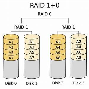 Raid 6 Berechnen : erkl rung und berechnung raid 0 1 5 6 und 10 ~ Themetempest.com Abrechnung