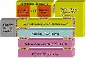 Zigbee Wireless Technology Architecture And Applications