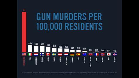 gun murders   residents
