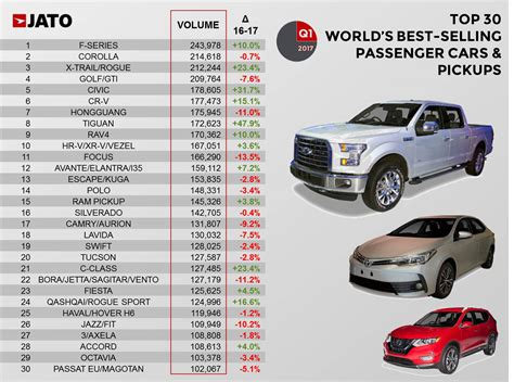 Global Vehicle Sales Up By 4.7% In Q1-17 With Renault