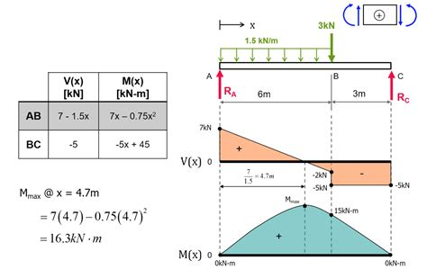Exercise Shear Force Bending Moment Diagrams Solution