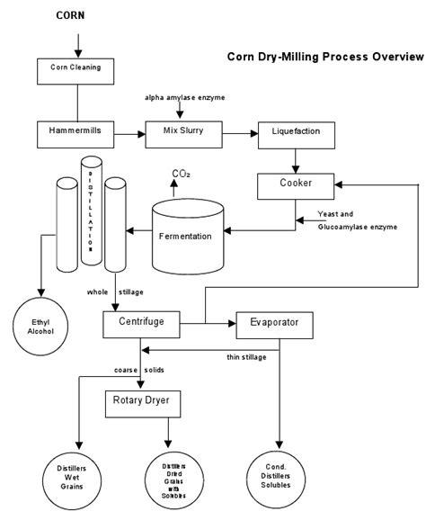 Paint Proces Flow Diagram by Paint Process Flow Diagram Wiring Diagram Directory