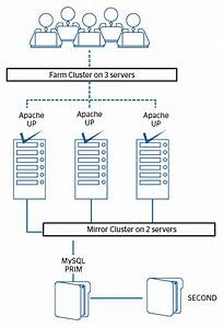Clustering Software With Load Balancing  Mirroring And
