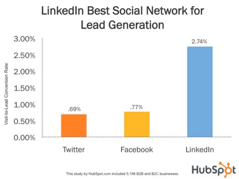 Everything you need to be your most productive and connected self—at home, on the go, and. LinkedIn 277% More Effective for Lead Generation Than ...