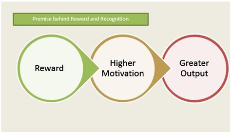 Reinforcement Of Behaviour Modification Theory by Reinforcement Theory In Career Development Iresearchnet