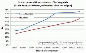 Grenzsteuersatz Berechnen : lll grenzsteuersatz verstehen steuern sparen sparen finanzmonitor ~ Themetempest.com Abrechnung