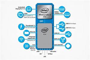 Intel Launches New 8th