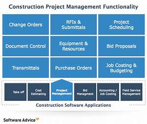 best construction management software 2017 reviews With construction document management process