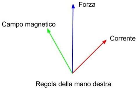 elettromagnetismo dispense proposto fisica 2 esercizio sull elettromagnetismo
