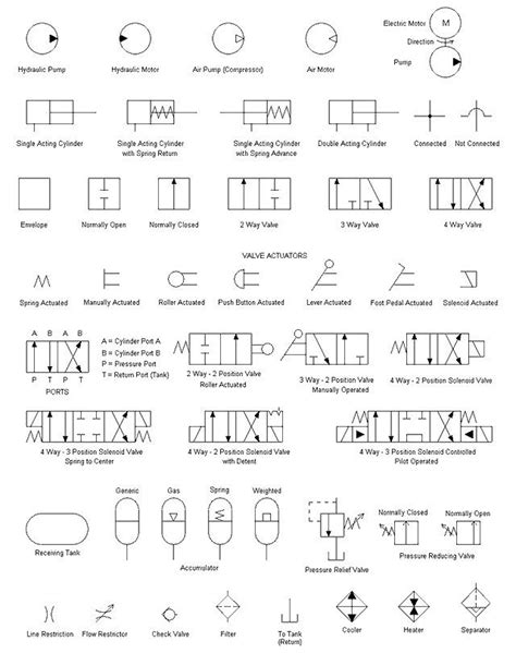 hydraulic symbols   Pneumatic Symbol Library   Hydraulics
