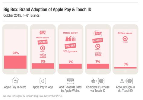 Office Depot Pay by Target Office Depot Fully Embrace Apple Pay The Daily