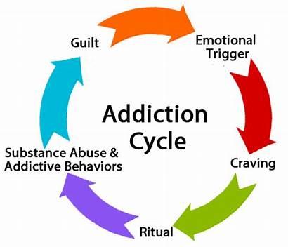 Addictions Addiction Substance Drug Behavioral Alcohol Treatment