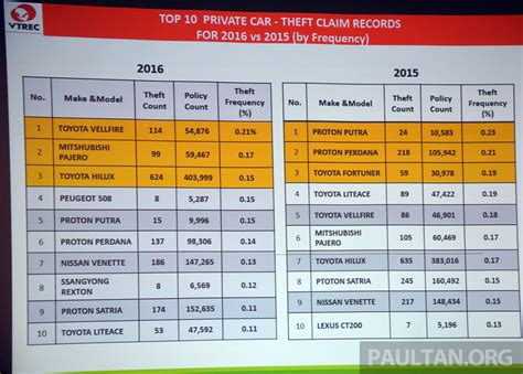 Toyota Vellfire is Malaysia's most frequently stolen car