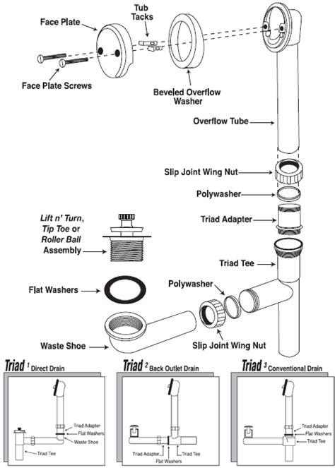 70w bath drain triad lift turn installation the keeney manufacturing