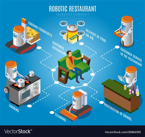 Animated Wallpaper Exles - restaurant flowchart flowchart in word