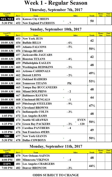 oddsmakers  quick  release nfl week  opening point