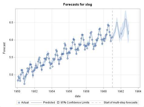Highlight Forecast Regions In Graphs