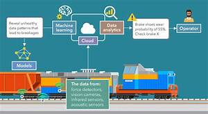 A Comprehensive Guide To Iot