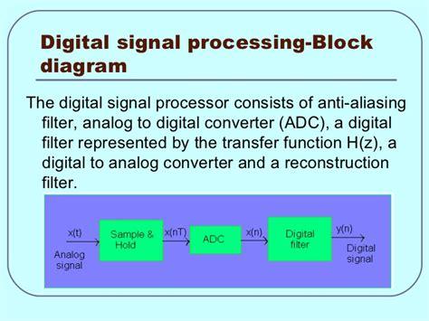 Diagram Of Signal by Digital Signal Processing