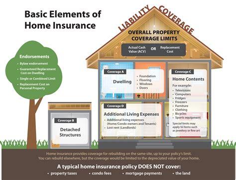 Home Insurance : Home Insurance
