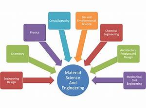 MS In Material Science | Educational Information