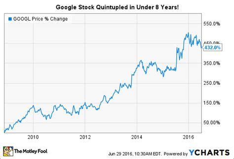 google stock history          motley fool