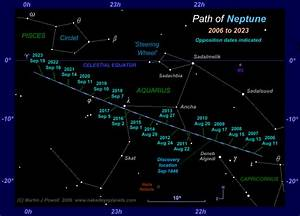 The Position of Neptune in the Night Sky: 2006 to 2023