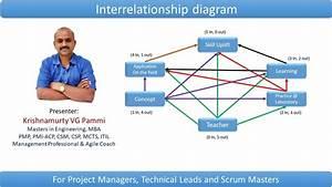 Interrelationship Diagram Using An Example