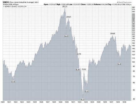 2 dow jones industrial average 30 index technical analysis. Dow Jones Industrial Average Daily Chart 1920-1940 ...
