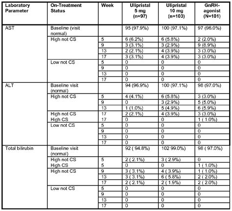 alt levels normal range alt levels normal range 28 images understanding and implementing the aasld s hbv practice