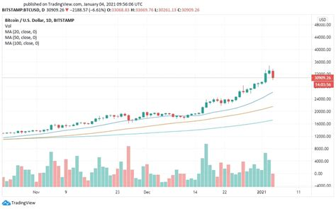 Bitcoin price prediction for may 2021. Bitcoin, Ethereum, and Ripple Price Prediction in January ...