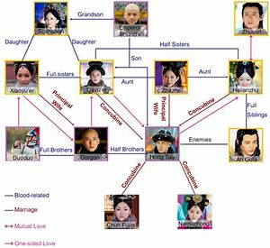 In Love With Power Relationship Diagram  The Real History