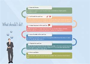 Decision making process examples and templates for Decision making process template