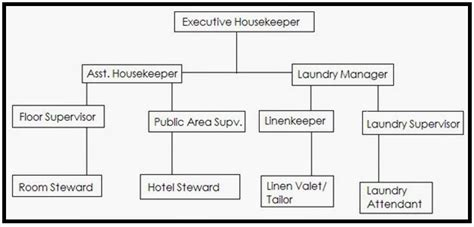 full form of organisations housekeeping knowledge for cruise ship personnel