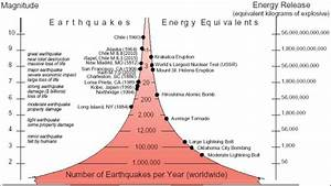Representation Of Richter Scale Earthquake Magnitudes And Energy
