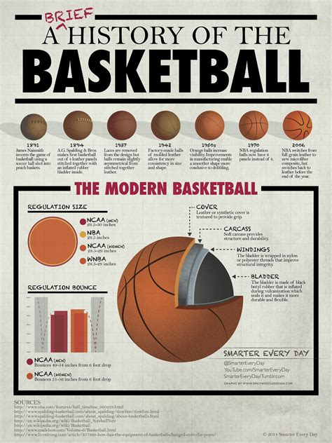 introducing march madness infographics