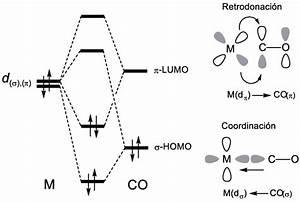 Diagrama De Orbitales Moleculares Del Enlace Sigma Metal
