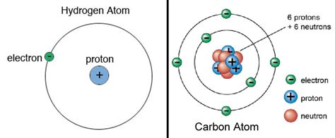 Number Of Protons In A Nucleus by Earth Is The Most Place In The Universe Universe
